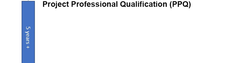 Project Professional Qualification (PPQ)
