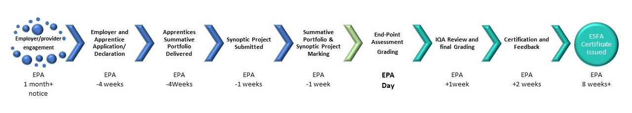 End Point Assessment Detailed Process